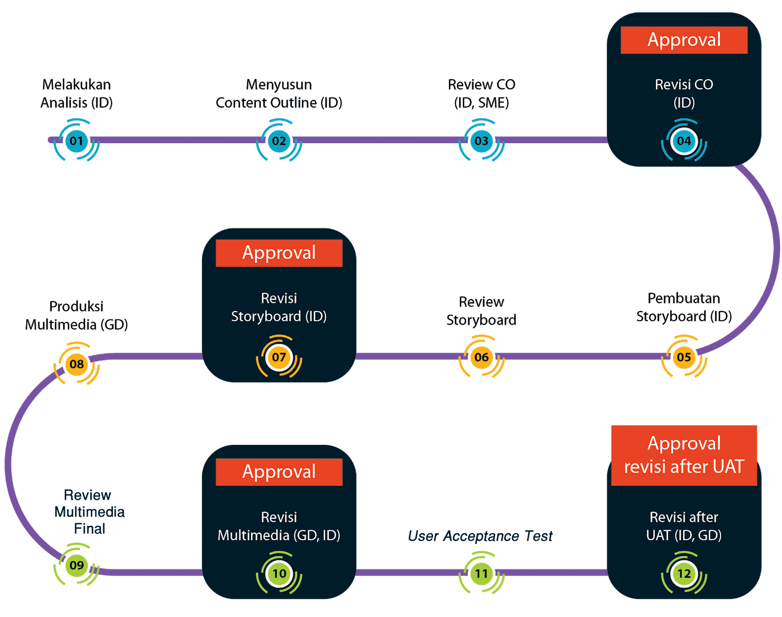 Arfadia Workflow of a Learning Management System