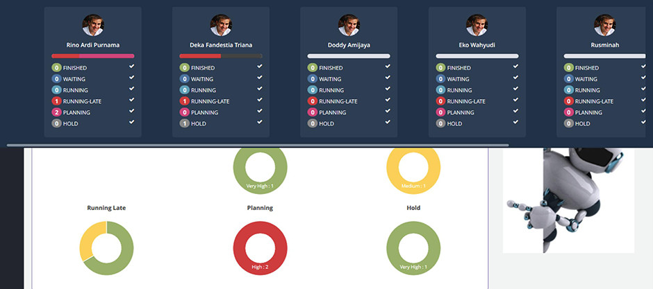 Arfadia Project Management Tools Module Feature – Dashboard (2)