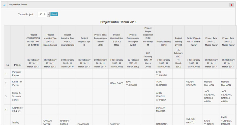 Arfadia Project Management Tools Module Feature – Manpower Report