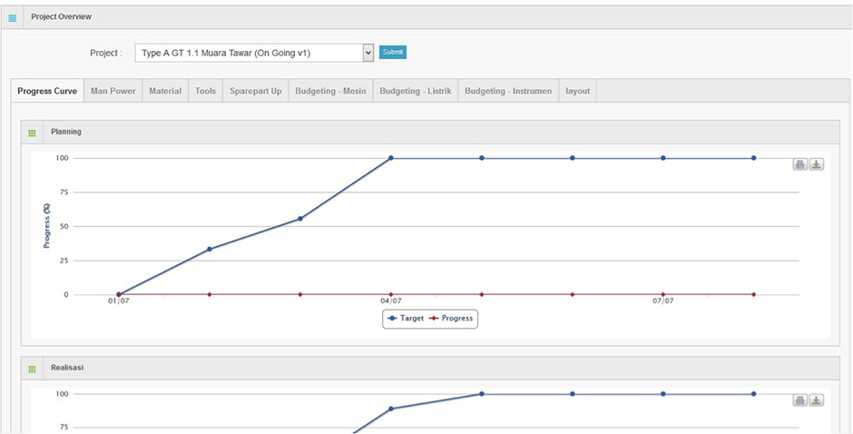 Arfadia Project Management Tools Module Feature – Project overview (S Curve)